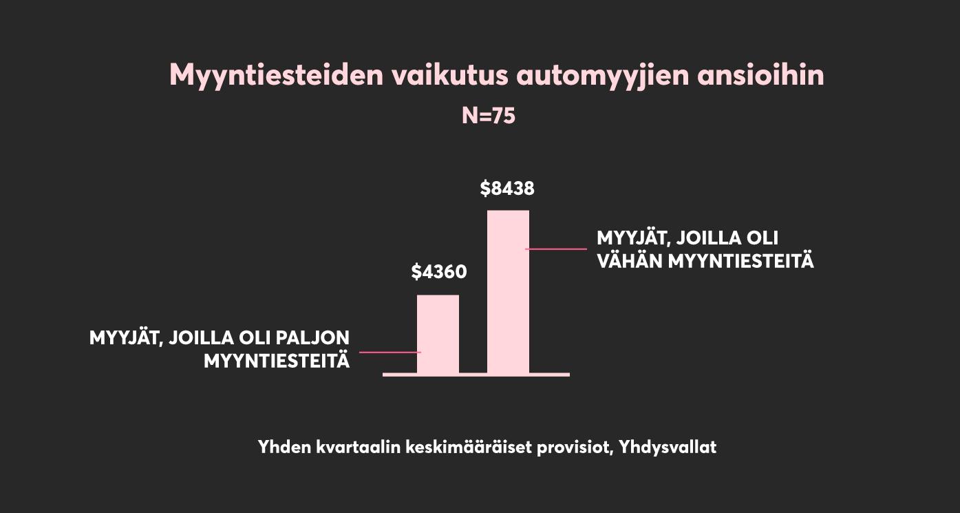 Myyntiesteet-vs-provisiot-automyynti2