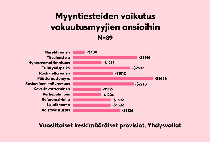 Myyntiesteet-vs-provisiot-vakuutusala