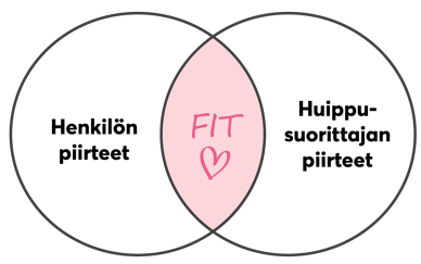 job-fit-diagram